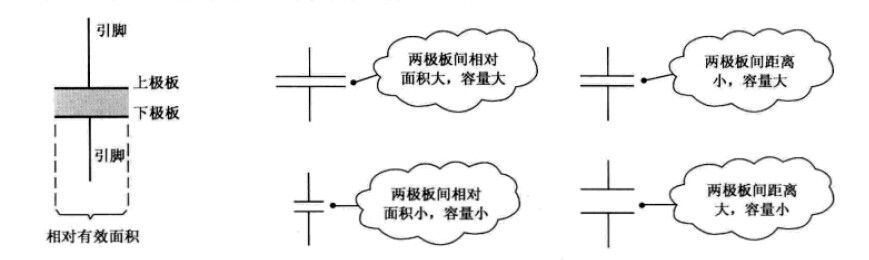 把电容器两极板间的电势差增加1V所需的电量称为电容器的电容。 电容器从物理学上讲是一种静态电荷存储介质,形象的比喻就是电容器像一只水桶,水桶用来储水,电容器则可以将电荷存储起来。在没有放电回路的情况下,也不考虑介质漏电自放电效应时,电容器可以永久性的存放电荷。 电容器的容量大小表征了电容器存储电荷多少的能力,它是电容器的重要参数,不同电路功能会选择不同容量大小的电容器。电容器容量大小用大写字母C表示,容量大小C由下式决定: 式中 ------介质的介电常数; S------两极板相对重叠部分的极板面积;