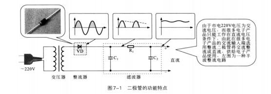 晶体二极管是一种常用的半导体器件,简称二极管。它是由一个P型半导体和N型半导体形成的P-N结,并在P-N结两端引出相应的电极引线,再加上管壳密封制成的。 晶体二极管的电路符号为,它最重要的特性就是单方向导电性。即在电路中,电流只能从晶体二极管的正极流入,负极流出。 二极管的功能特点见图7-1。  这是一个半波整流的电路原理图,在该电路中,二极管起整流的作用。 由于二极管具有单向导电特性,在交流电压处于正半周时,二极管导通;在交流电压处于负半周时,二极管截止,因而交流电经二极管VD整流后就变为脉动电压(缺少