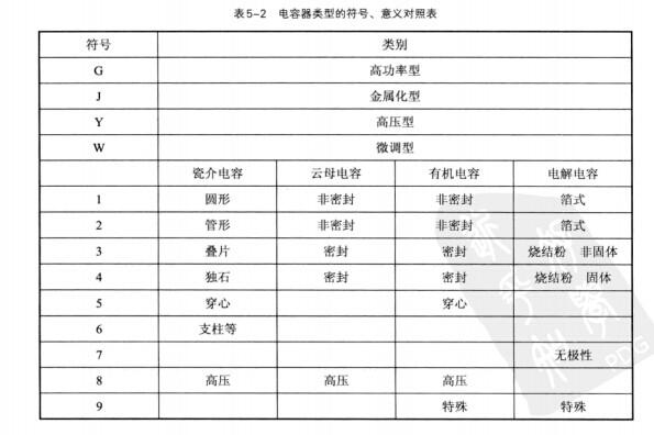 电容器类型的符号,意义对照表如表5-2所示